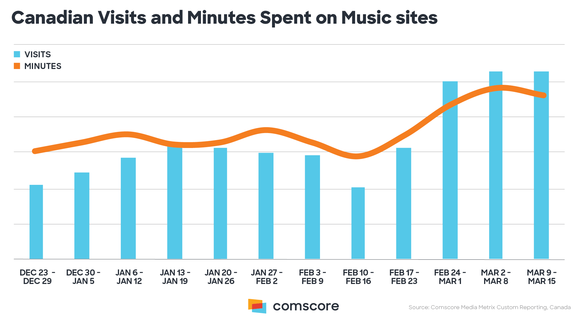 Canadian Visits and Minutes Spent on Music sites