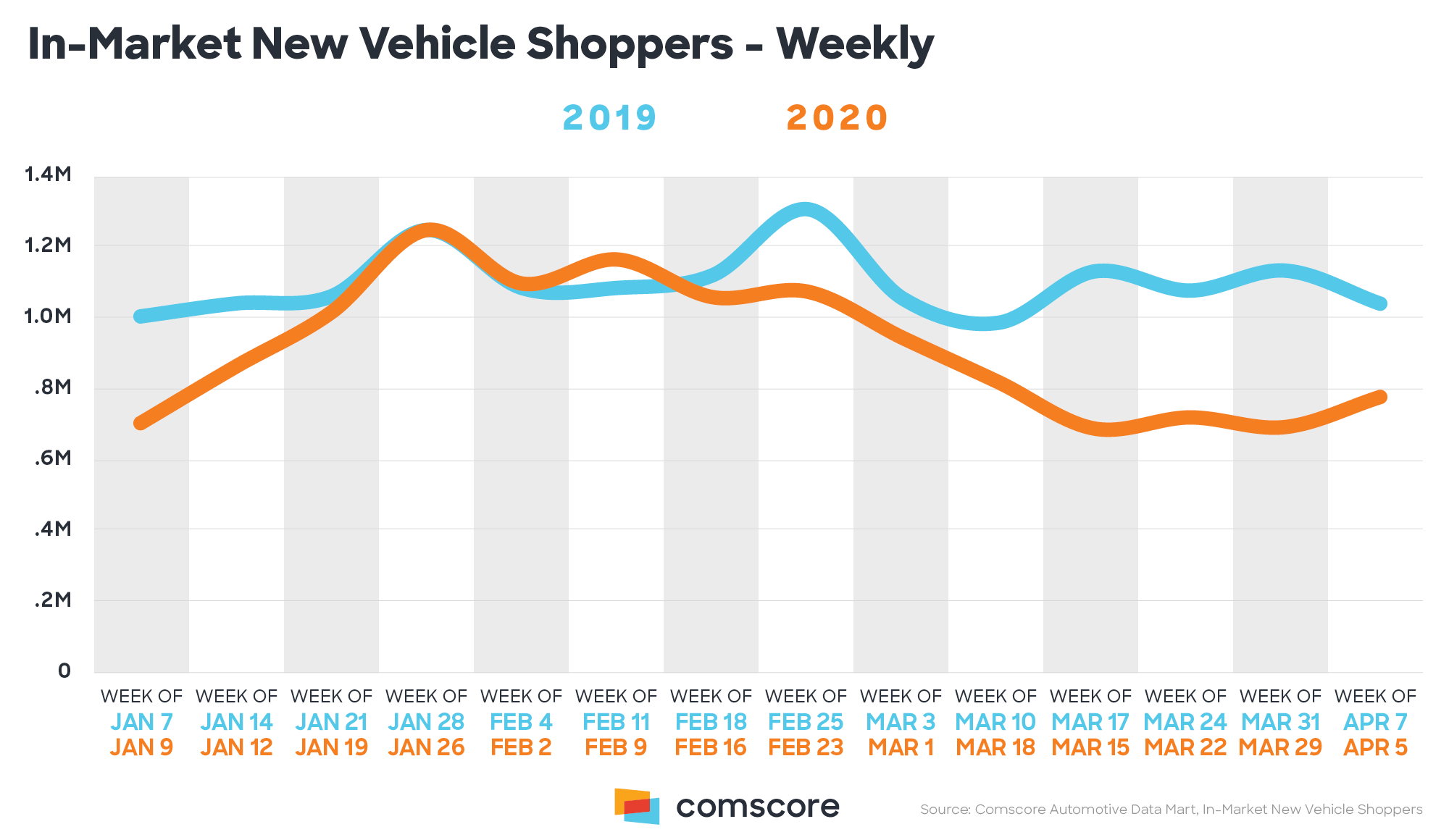 Comscore Sees Signs of Stabilizing Automotive Consumer Demand April registers slight uptick in new vehicle interest following significant declines