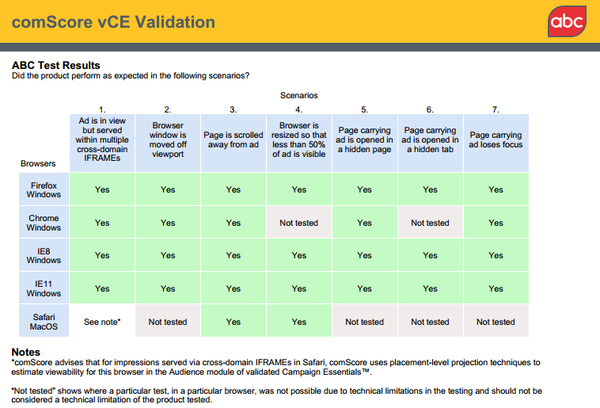 vCE Validation ABC Certification