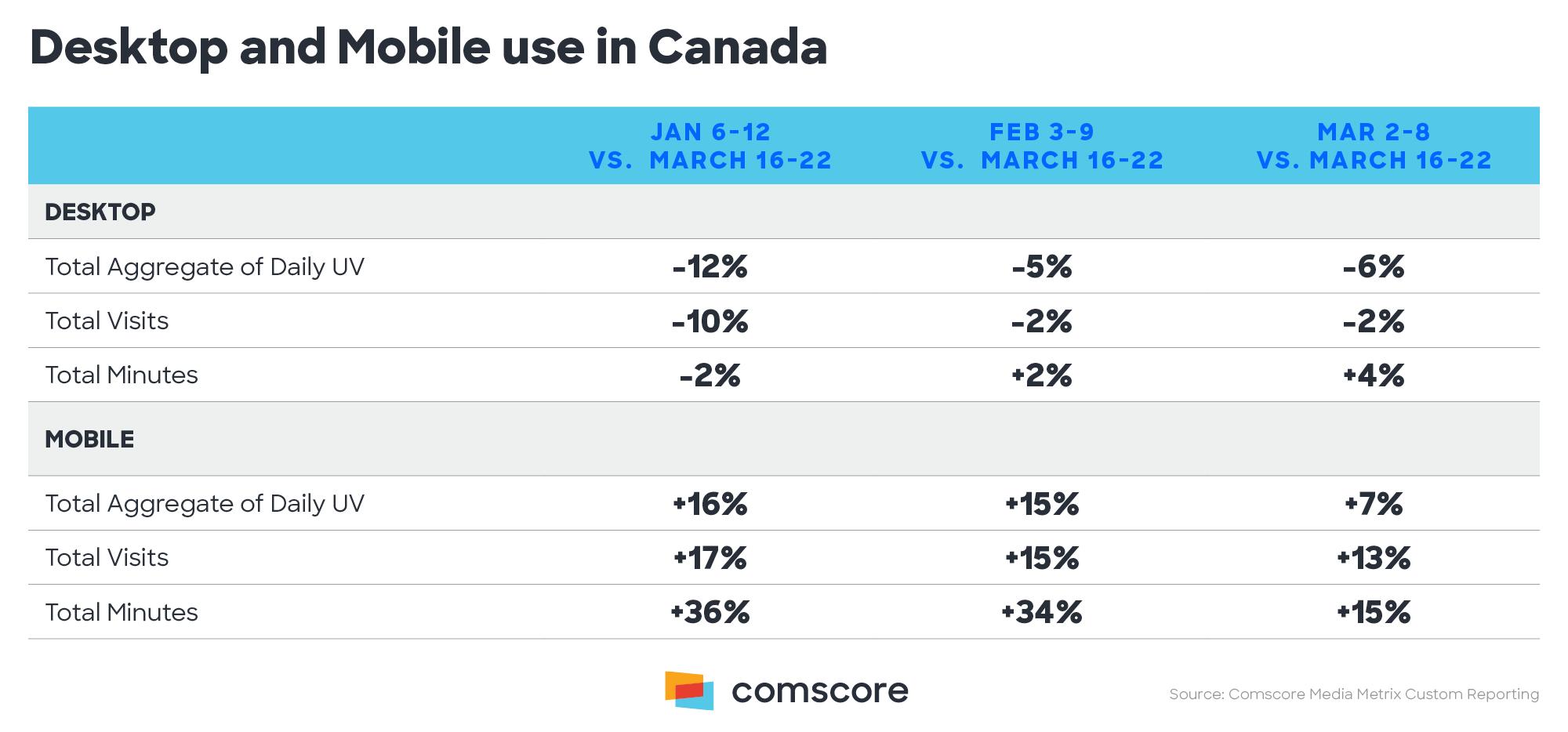 Coronavirus Canada - Desktop and mobile platforms