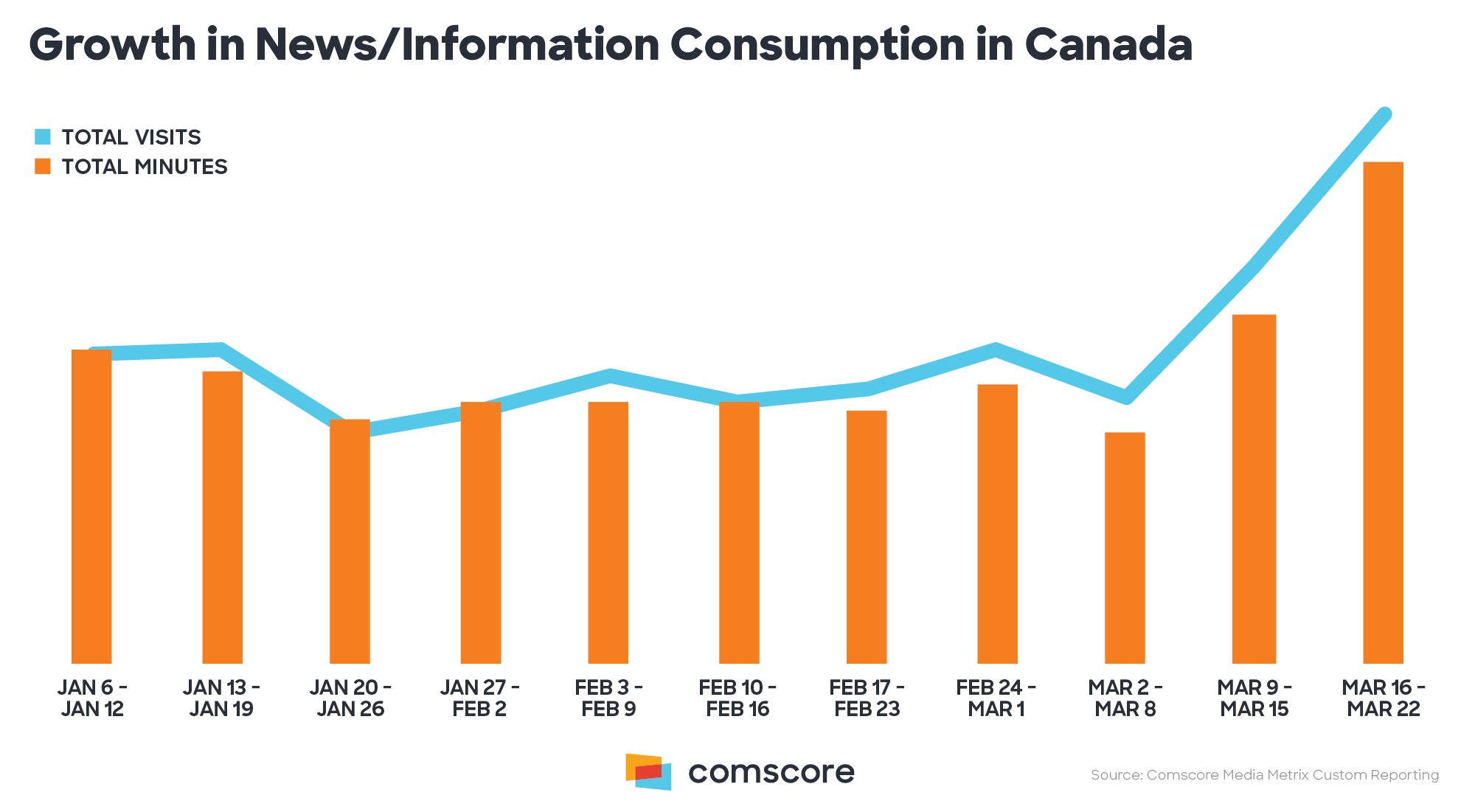 Coronavirus Canada - Growth in News/Information consumption