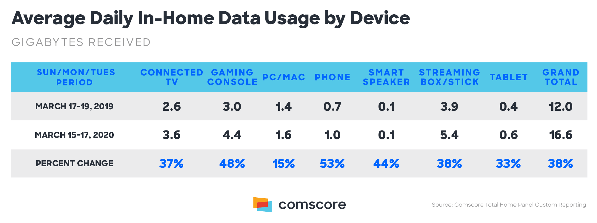 Coronavirus - data usage by device in-home