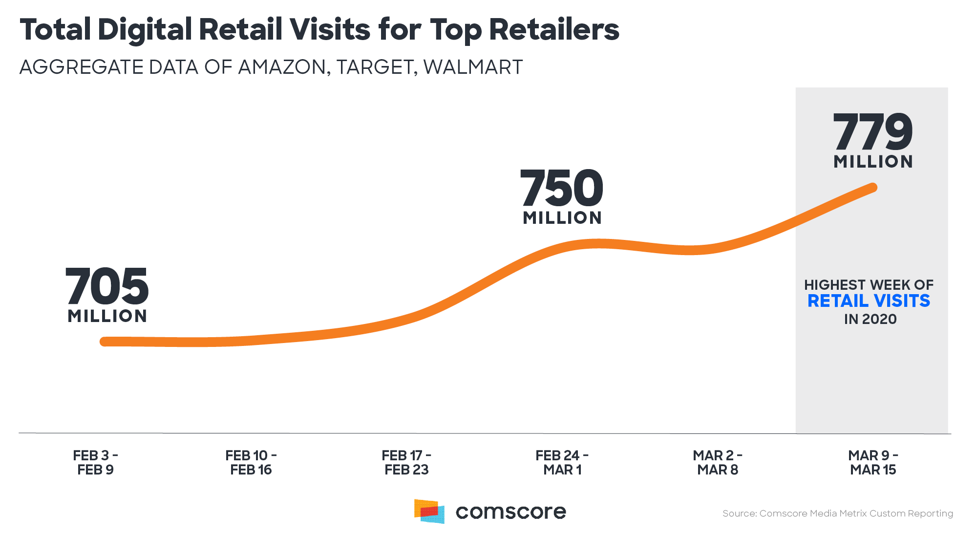 Retail total digital visits