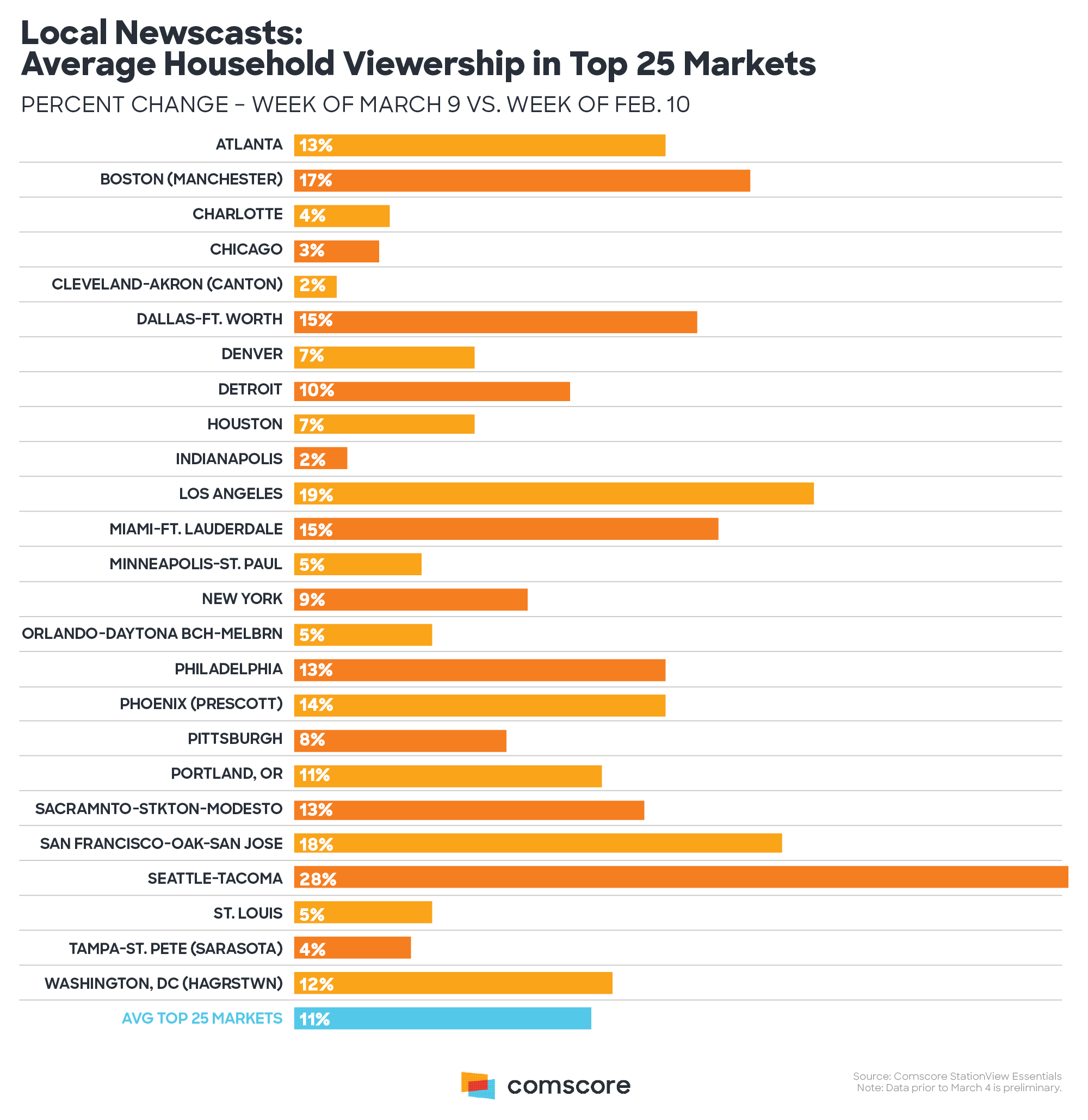 Coronavirus - local TV viewership