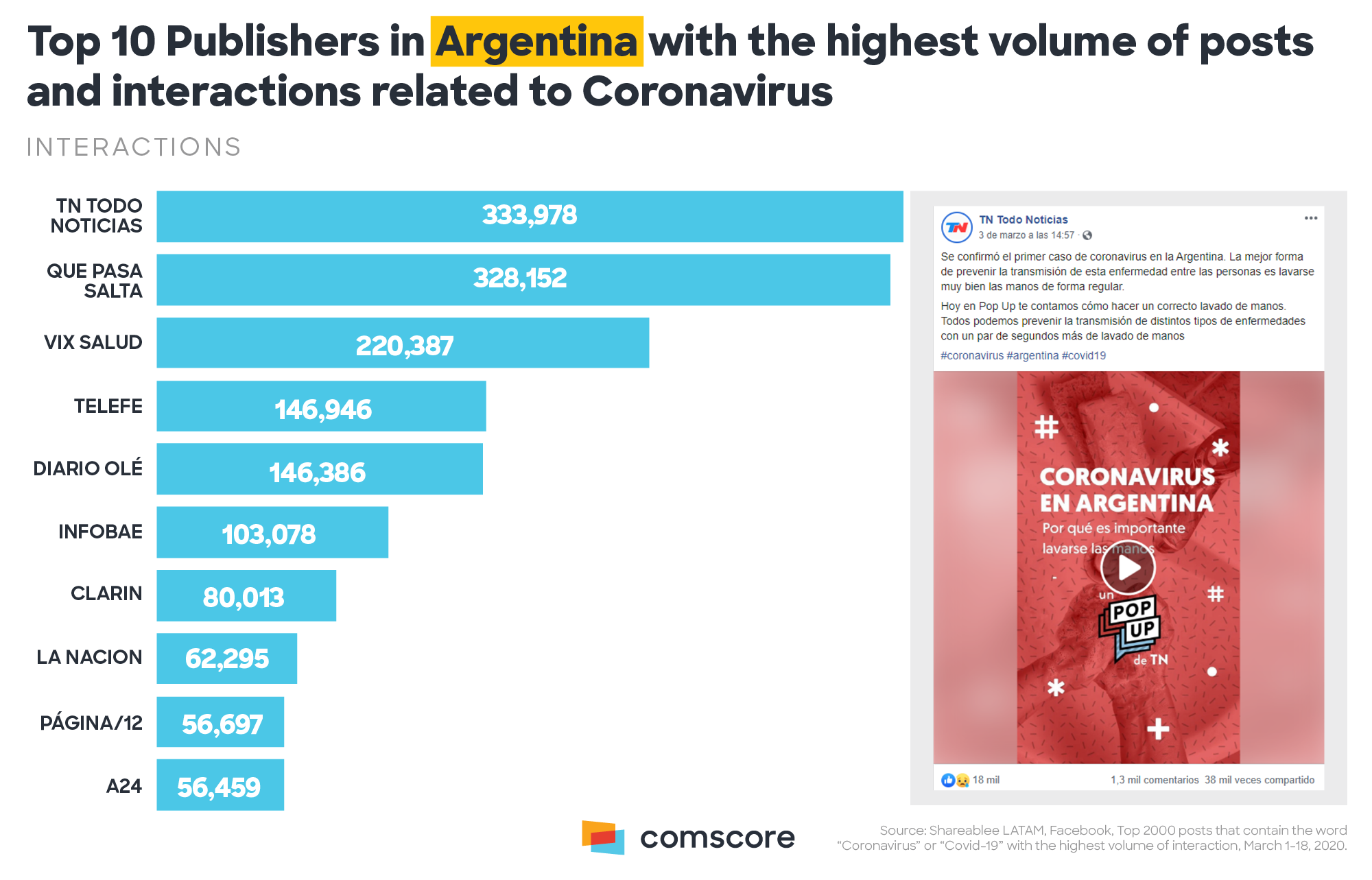 Coronavirus - top 10 publishers in Argentina