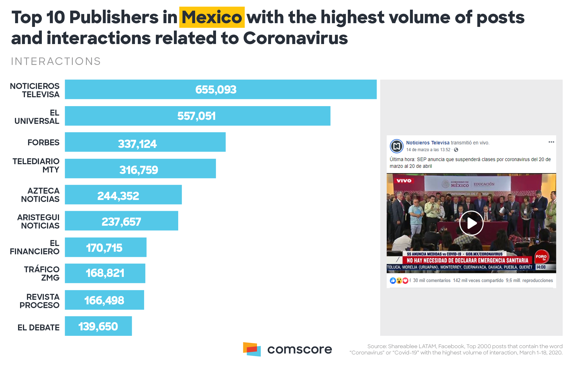 Coronavirus - top 10 publishers in Mexico