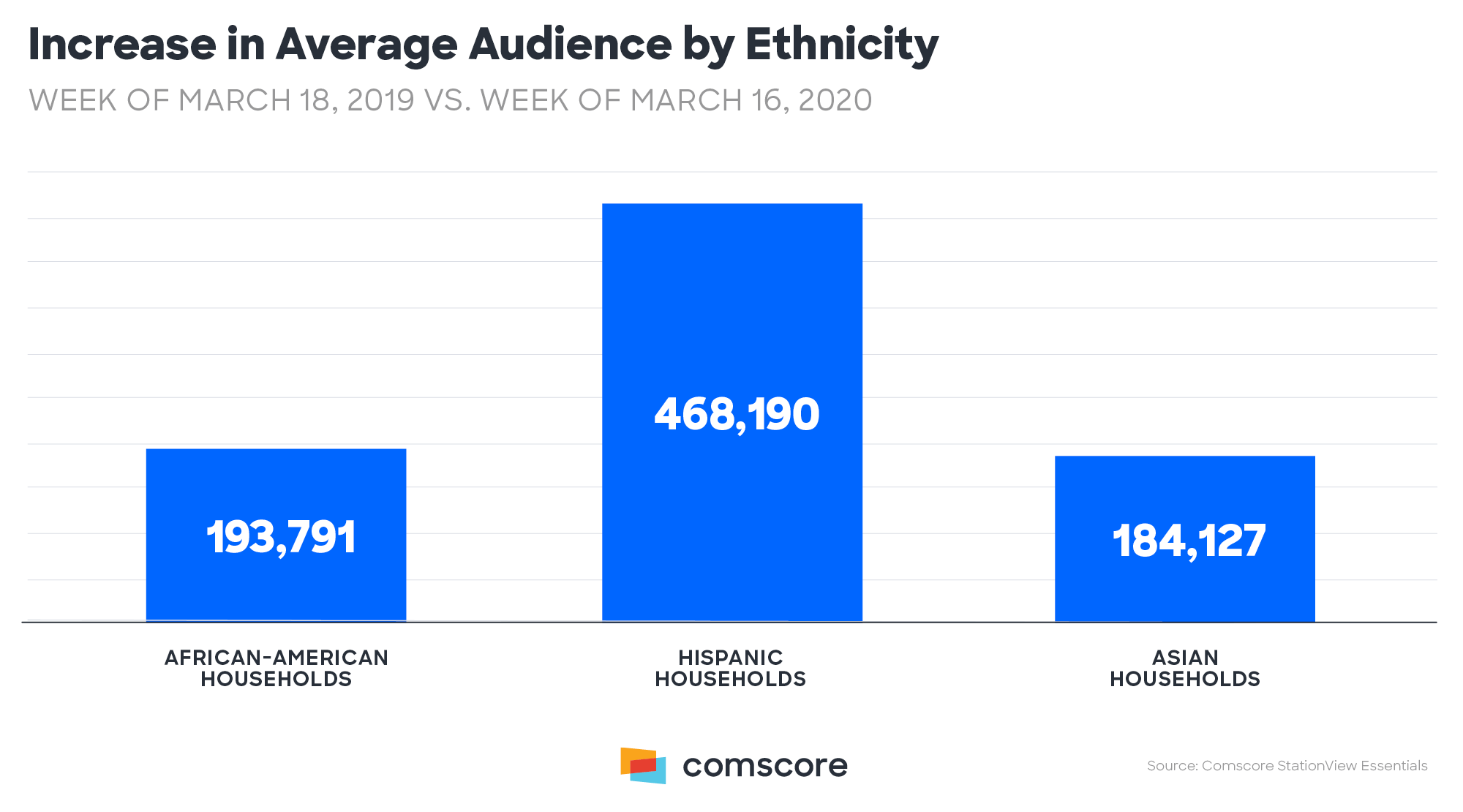 Coronavirus - TV viewing audience increase by Ethnicity 3