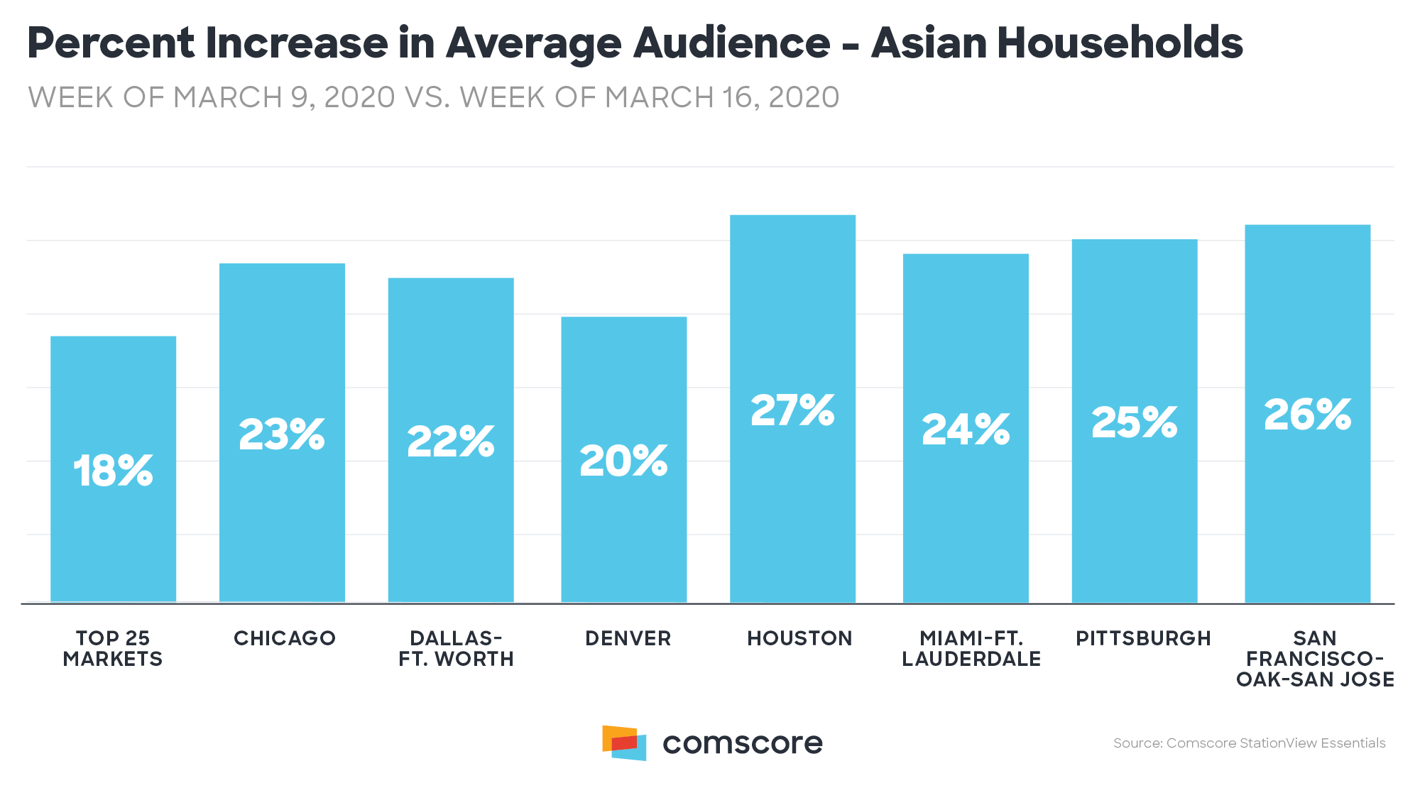 Coronavirus - TV viewing audience increase by Ethnicity - Asian Households