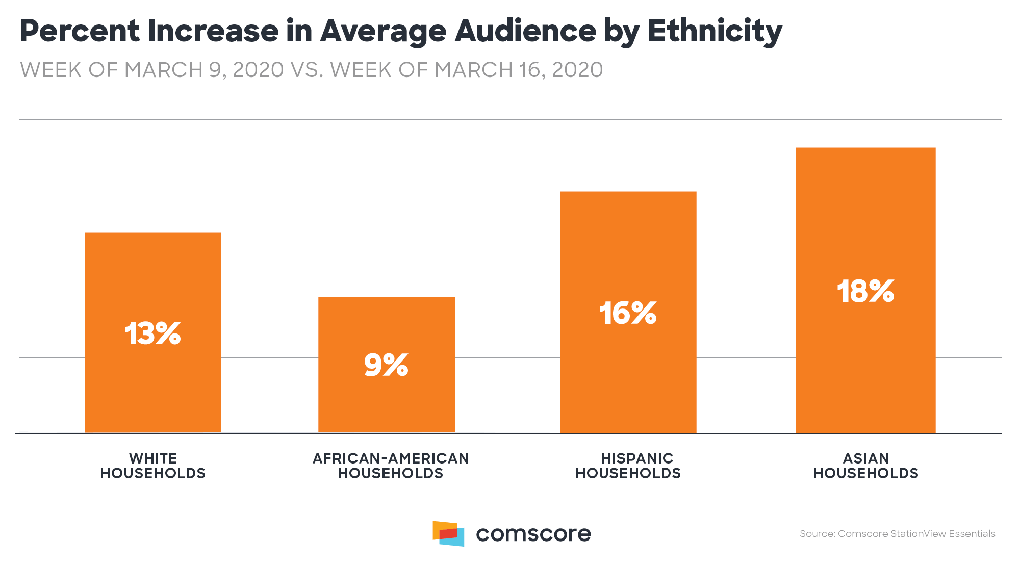 Coronavirus - TV viewing audience increase by Ethnicity