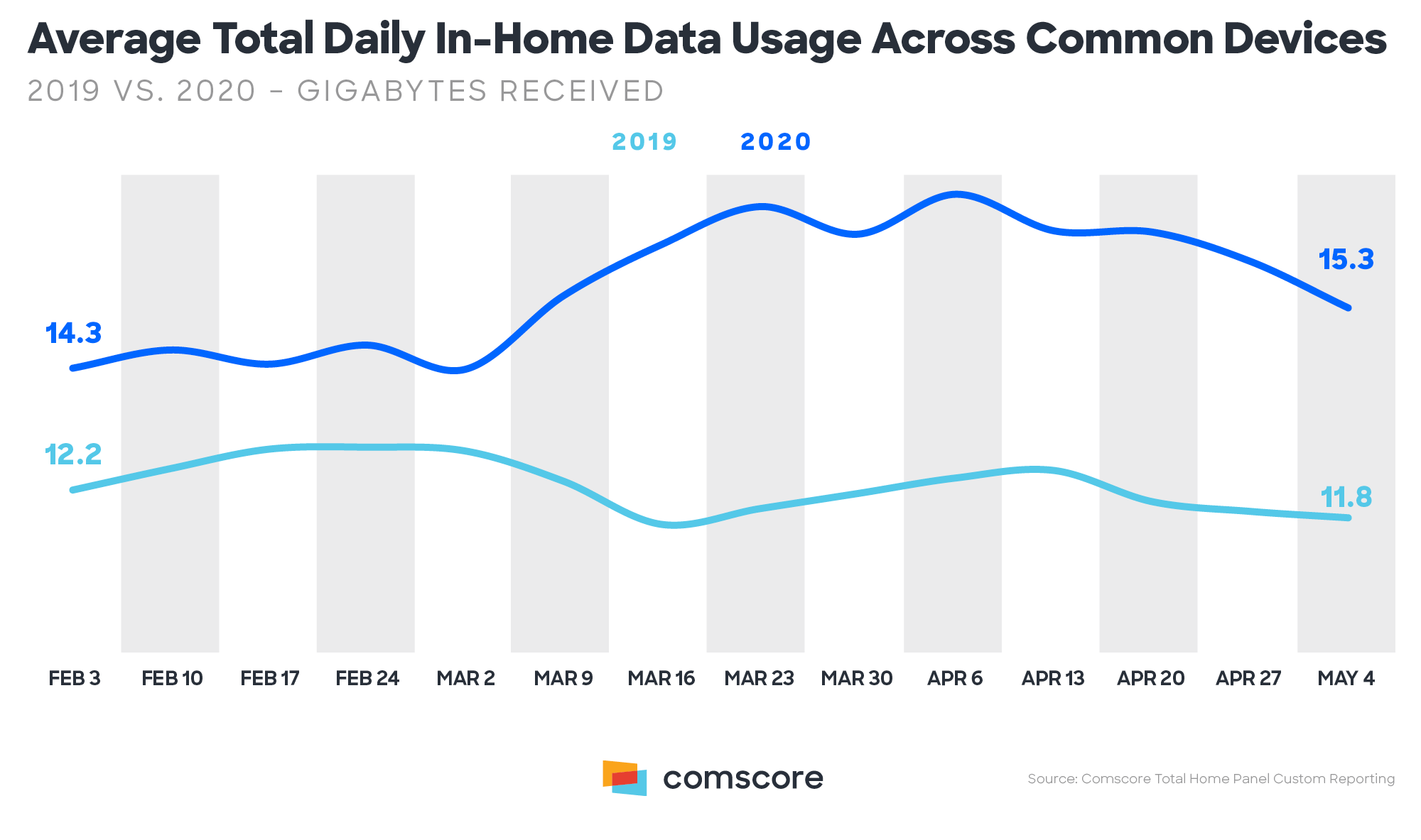 Daily in-home Data Usage