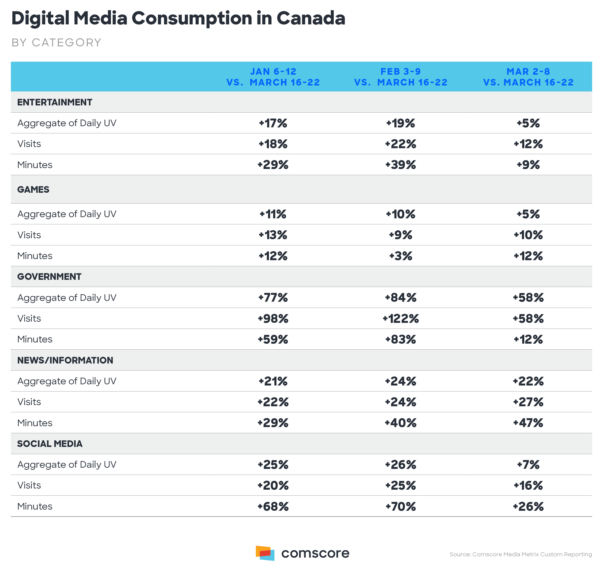 Digital Media Consumption in Canada – by Category