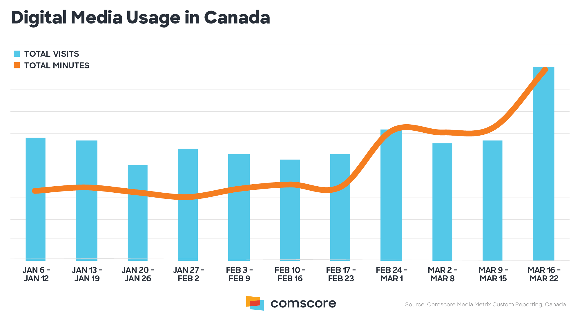 Digital Media Usage in Canada