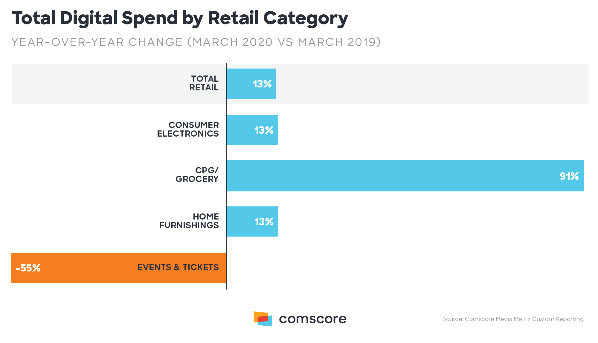 digital spend by retail category