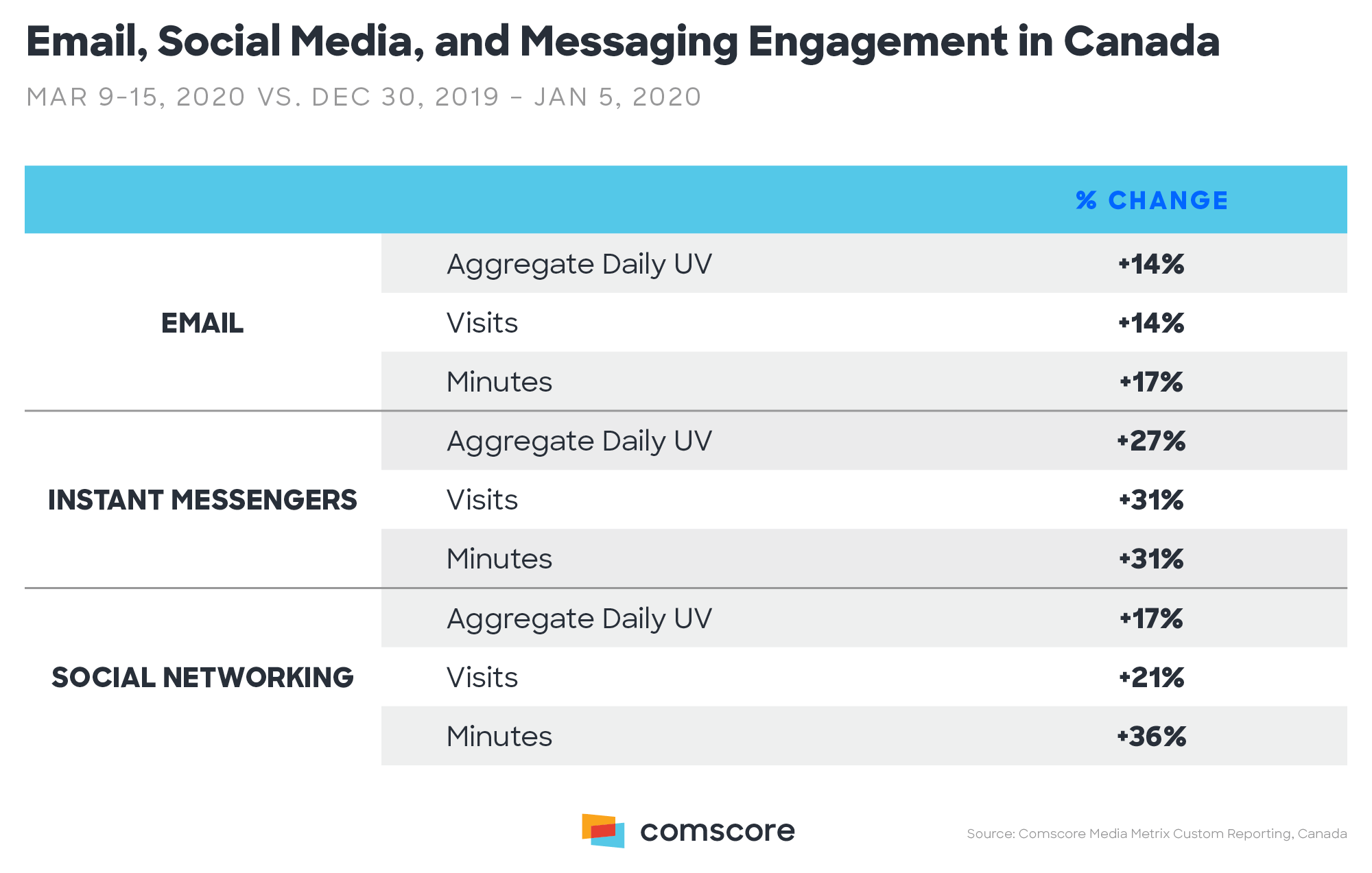 Email, Social Media, and Messaging Engagement in Canada
