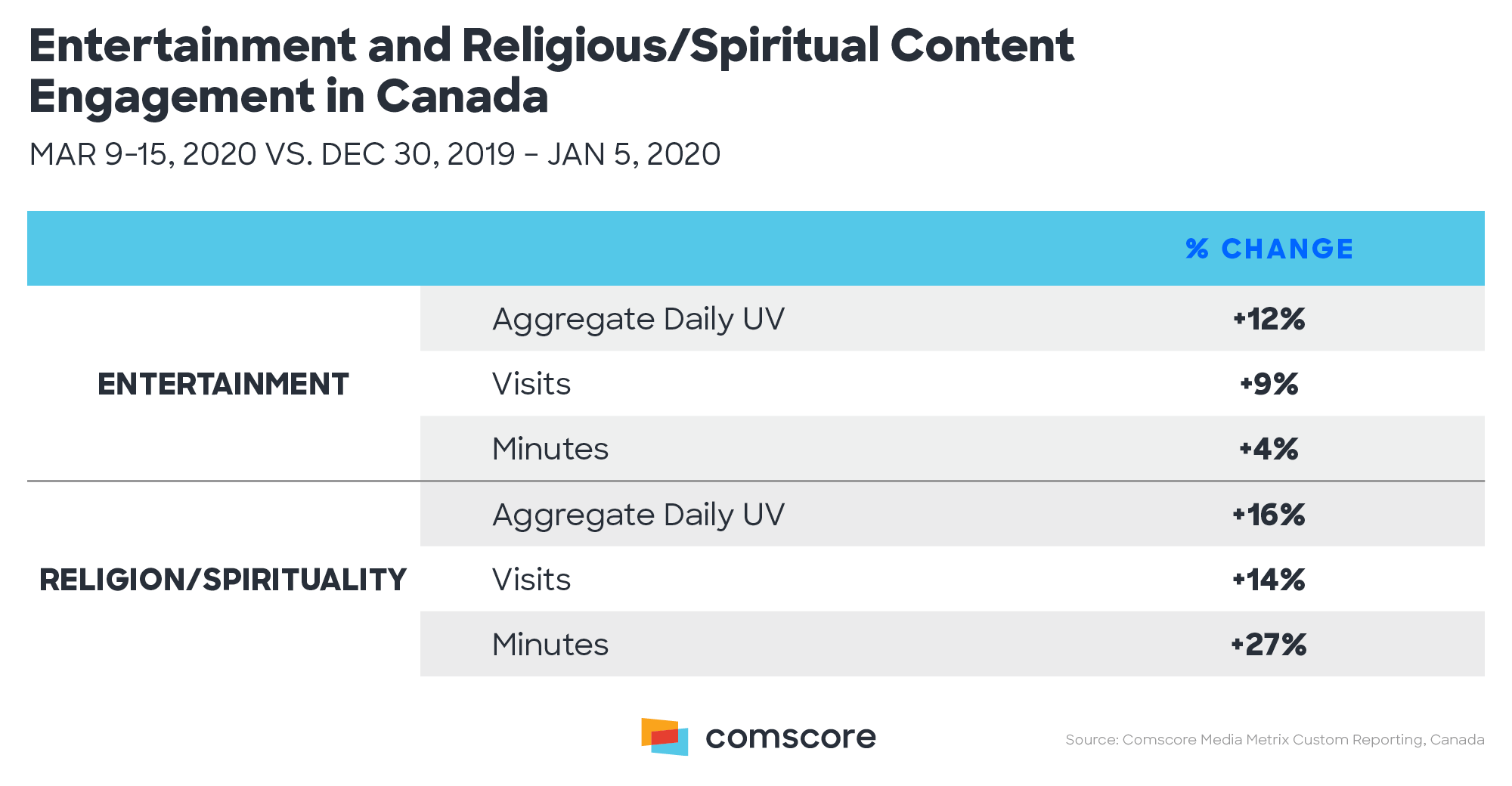 Entertainment and Religious/Spiritual Content Engagement in Canada