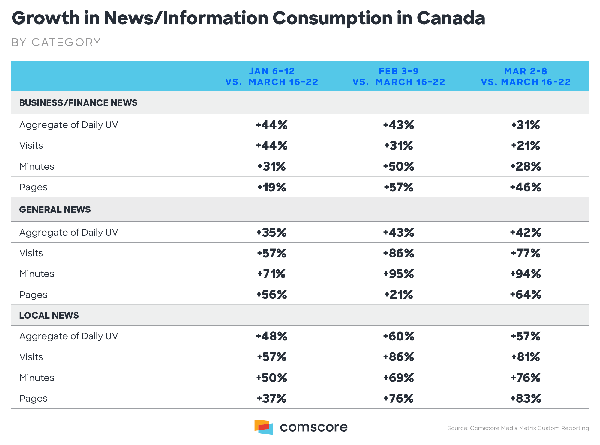 Growth in News/Information Consumption in Canada – by Category