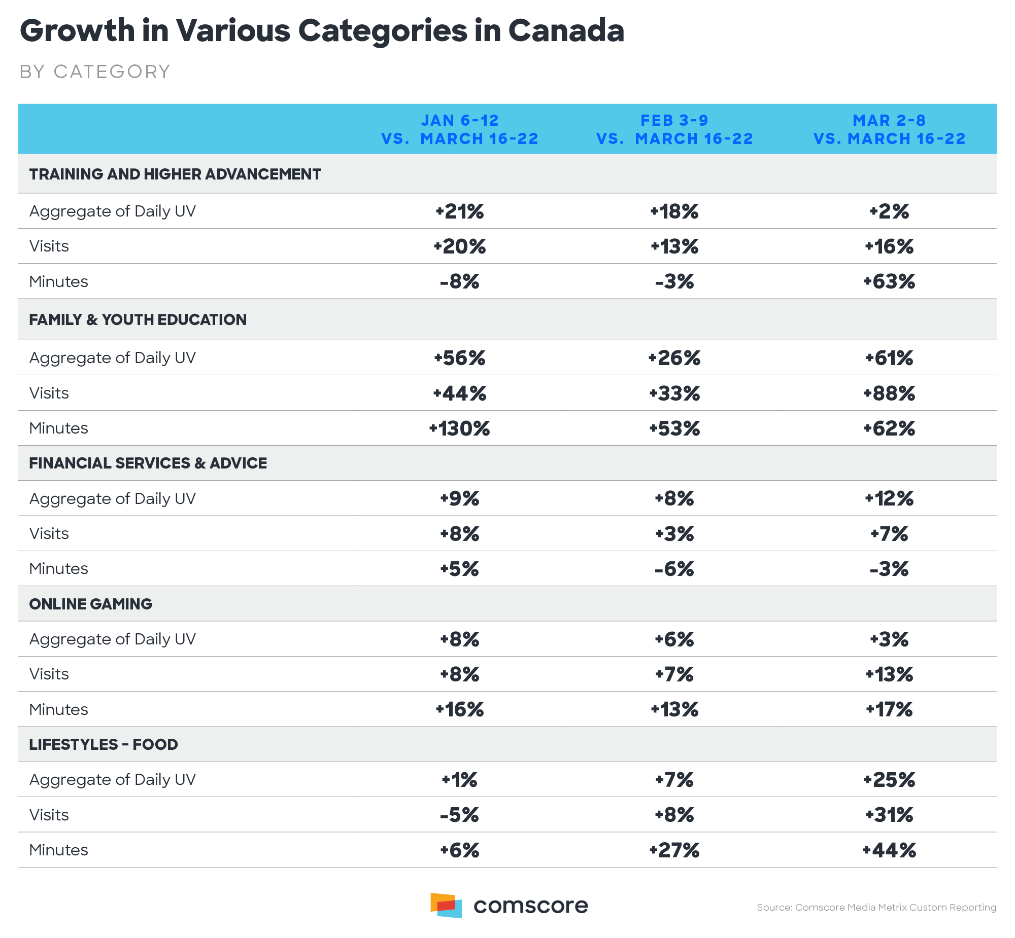 Growth in Various Categories in Canada