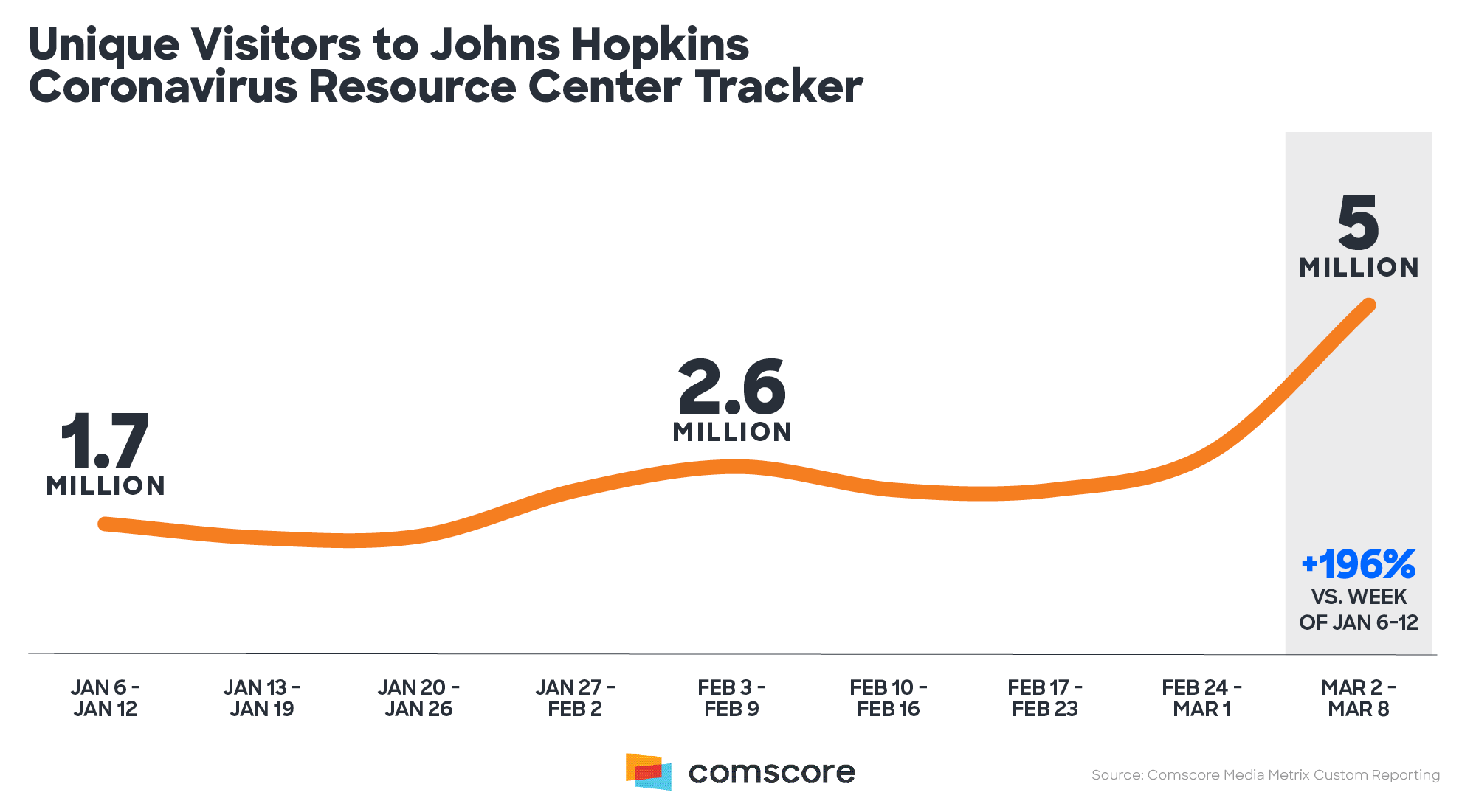 Johns Hopkins Coronavirus Resource Center Tracker – Unique Visitors