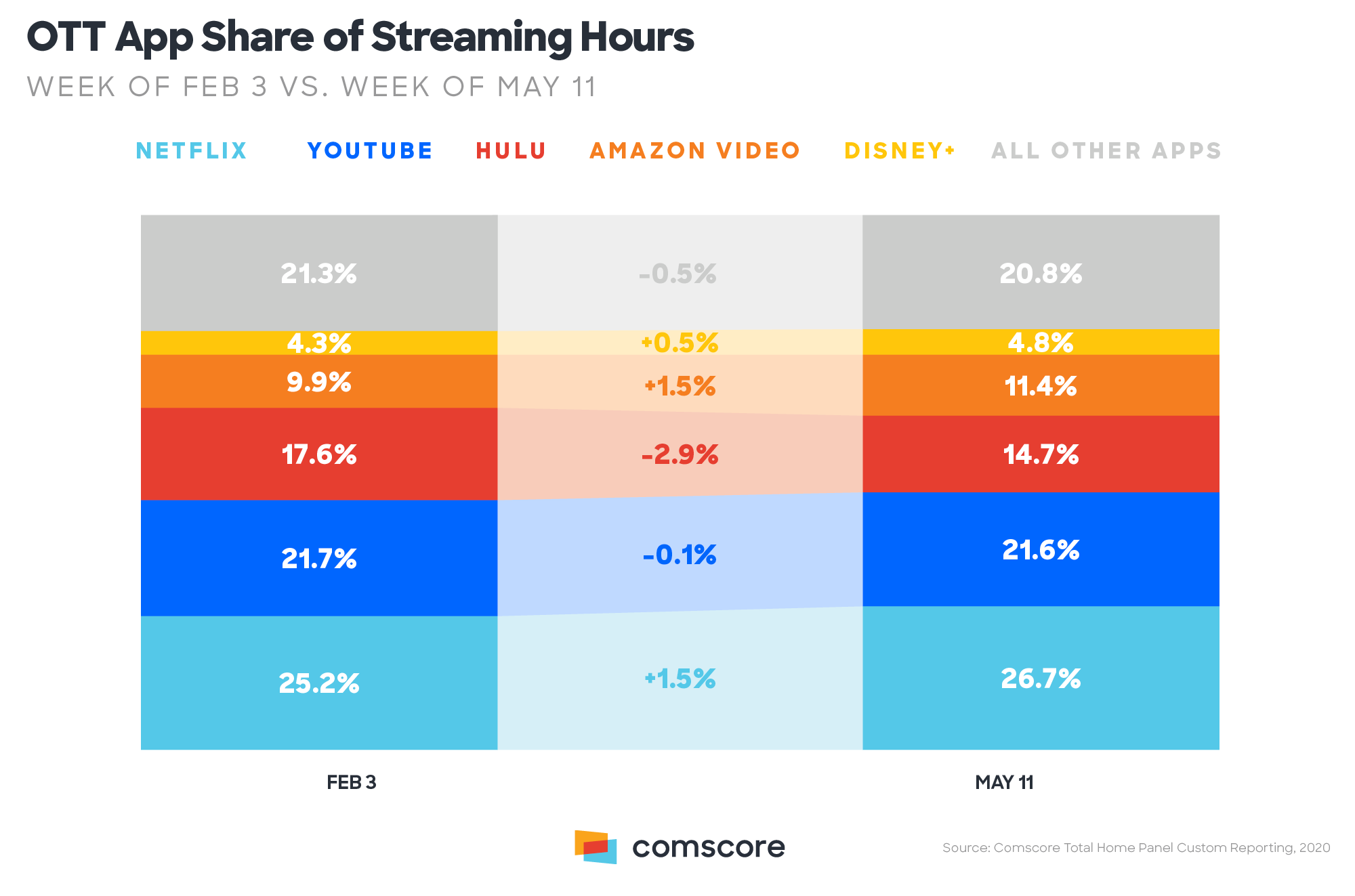 OTT App Share of Streaming Hours