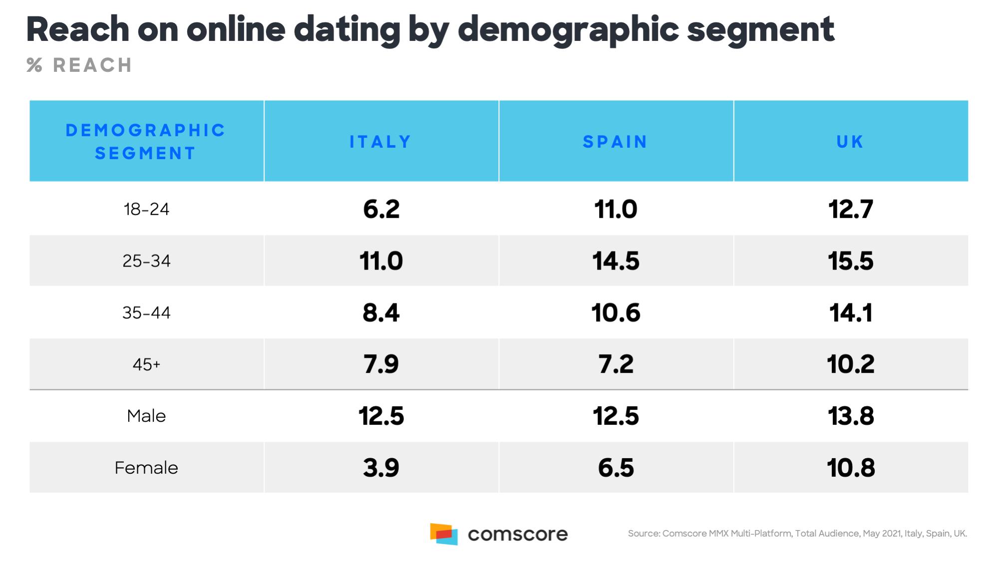 Online-dating-sites region