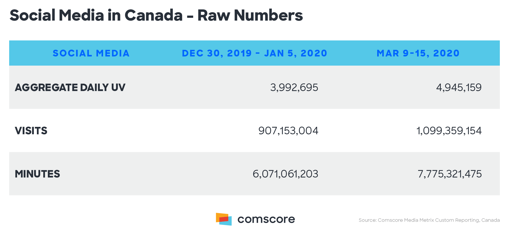 Social Media in Canada – Raw Numbers
