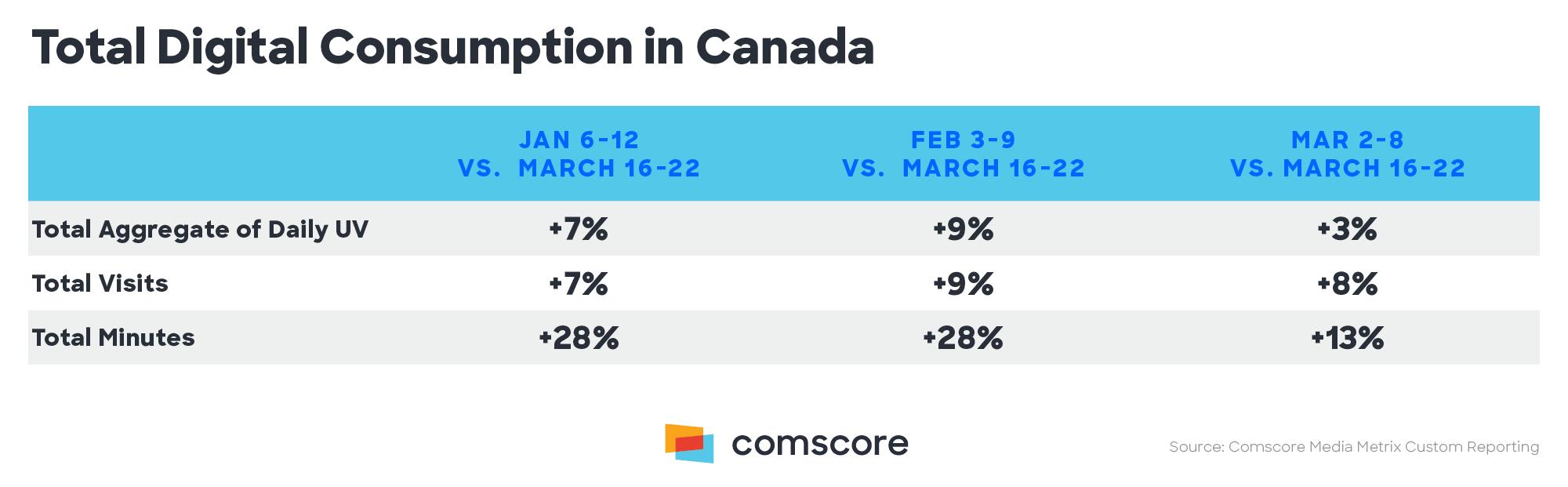 Total Digital Consumption in Canada