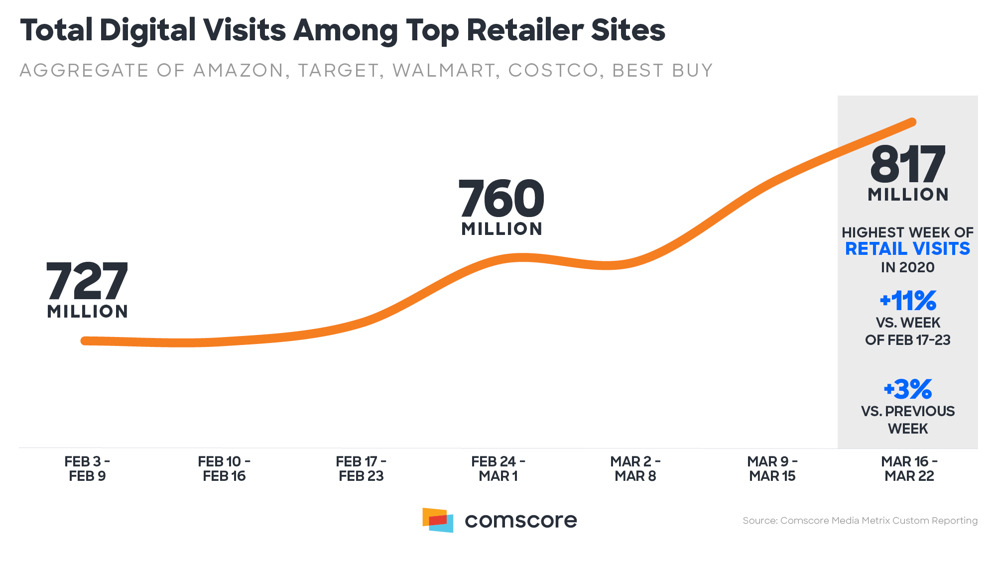 Total Digital visits among retailer sites