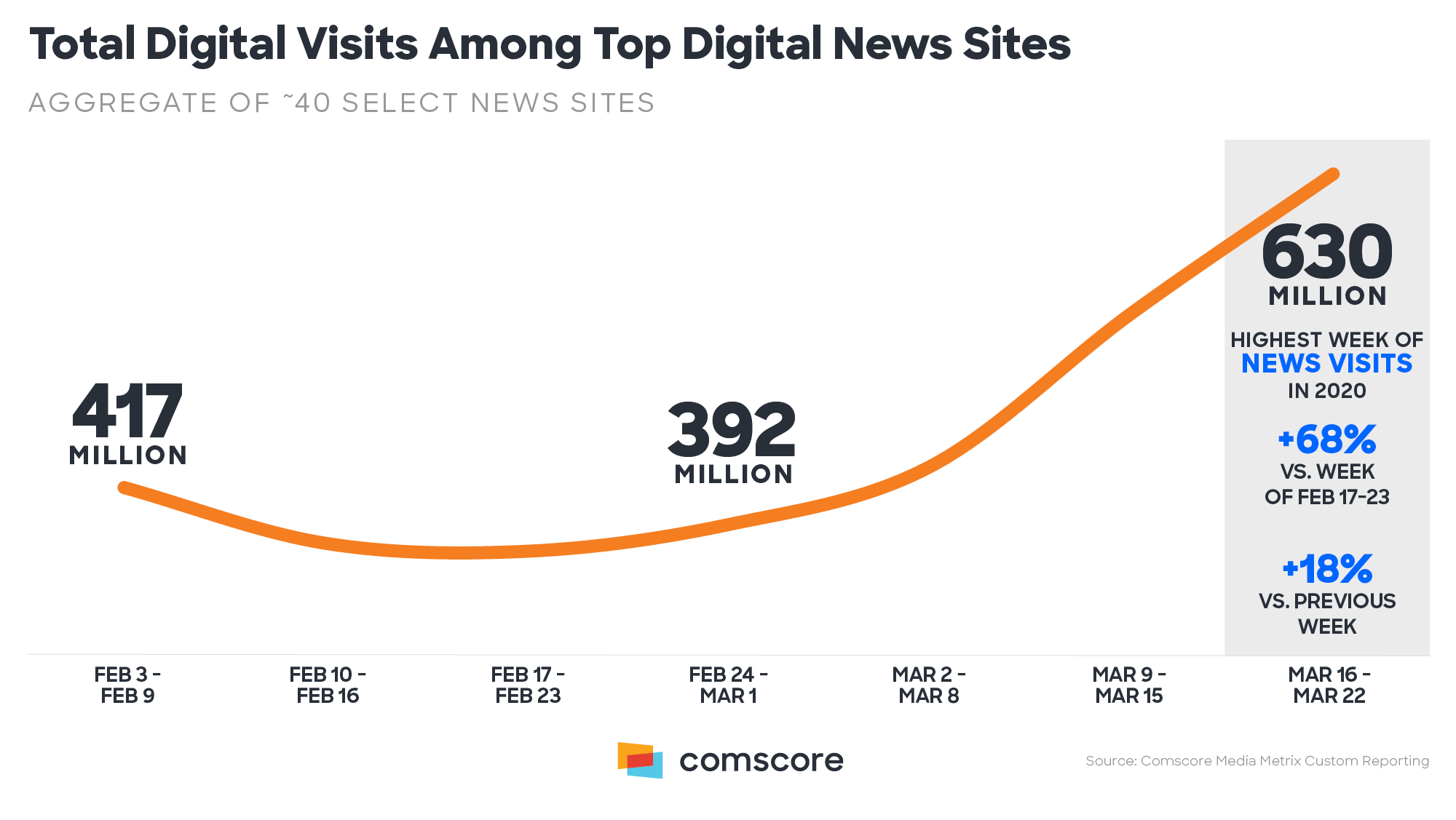 Total digital visits news sites