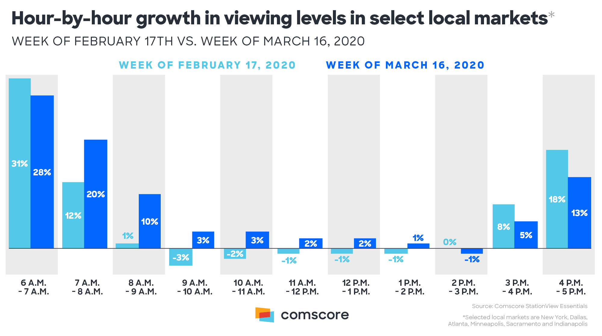 TV Viewing levels growth hour-by-hour