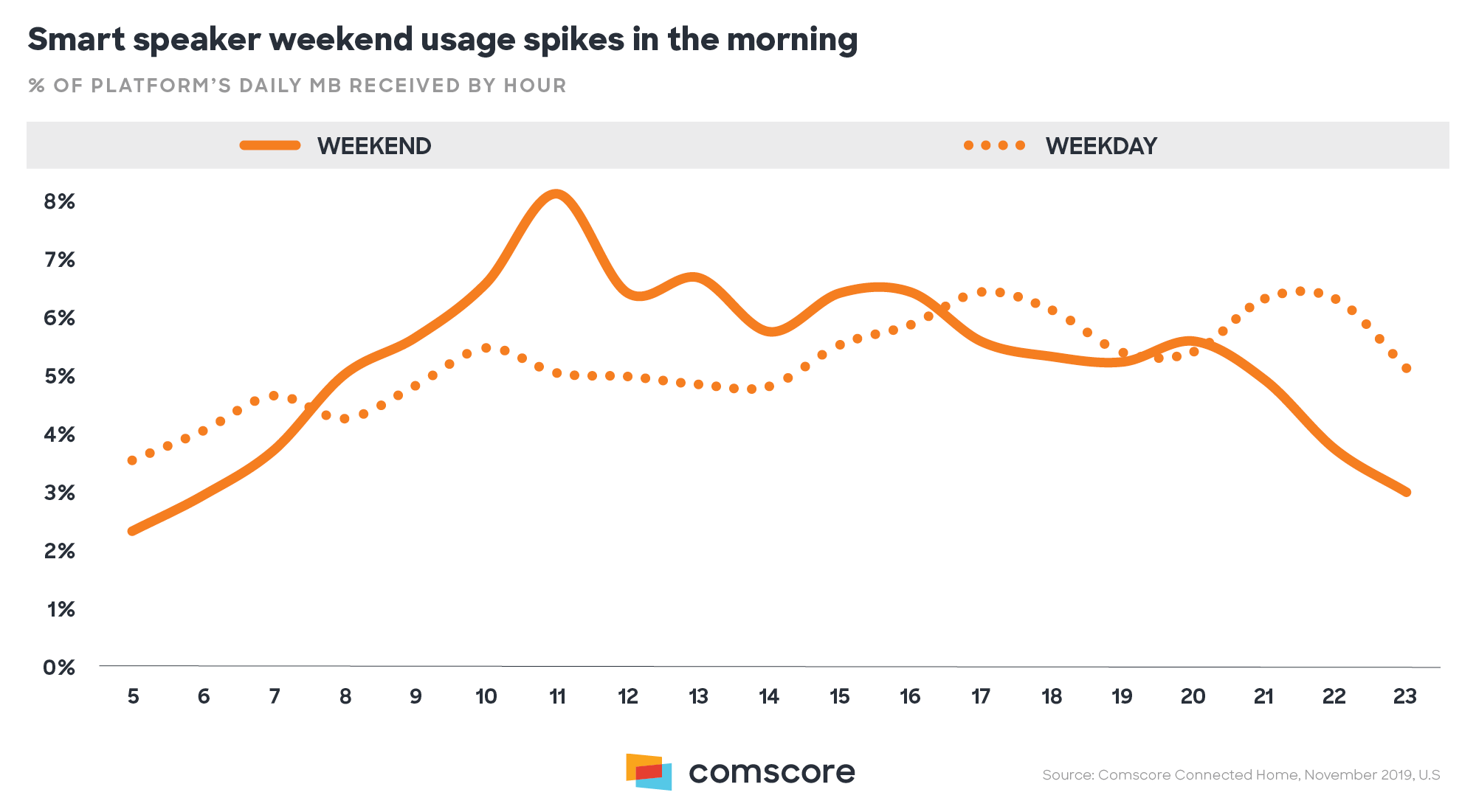 Smart Speaker Weekend Usage Spikes in the Morning