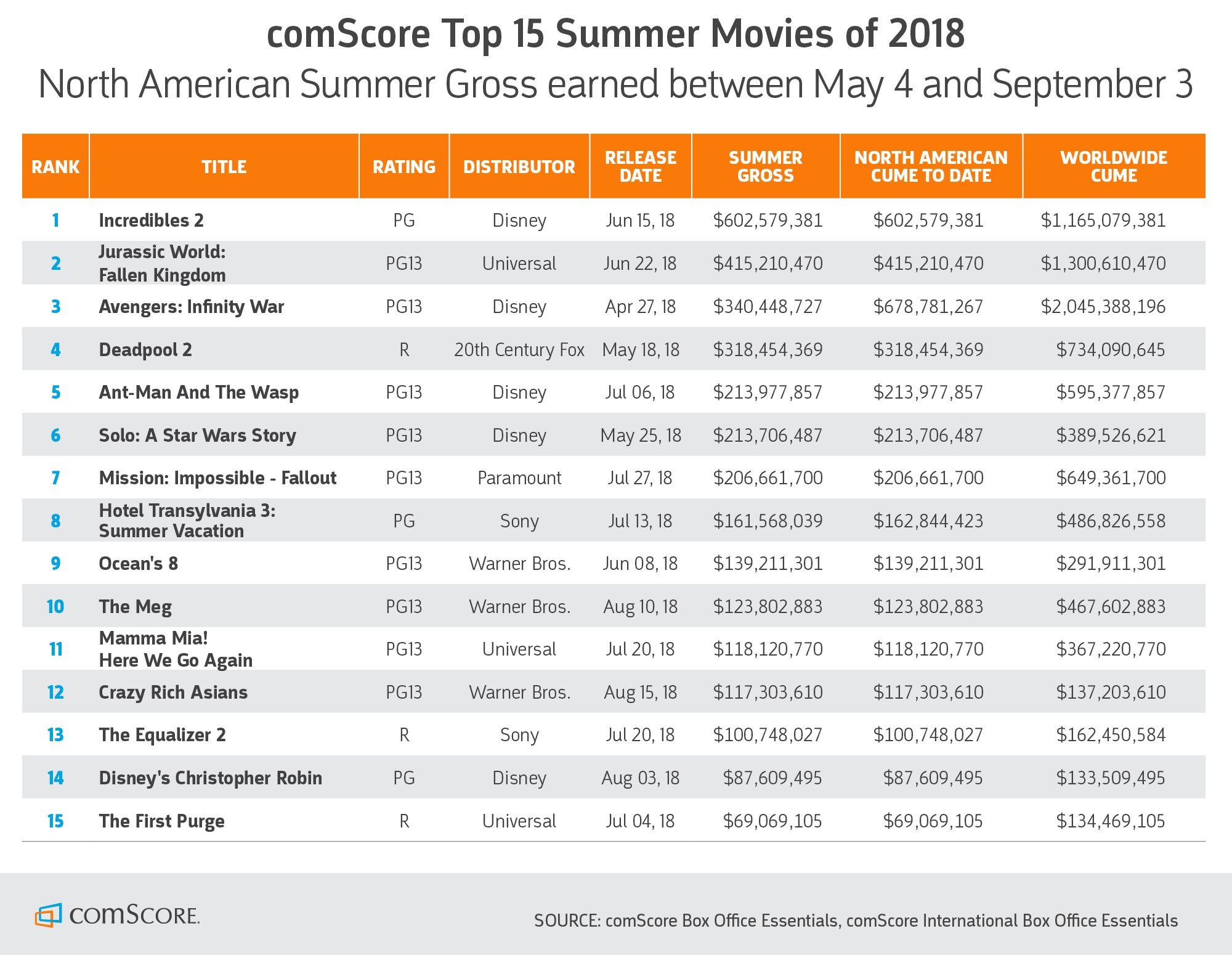Comscore Top 15 Summer Movies of 2018
