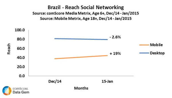 Brazil Reach Social Networking