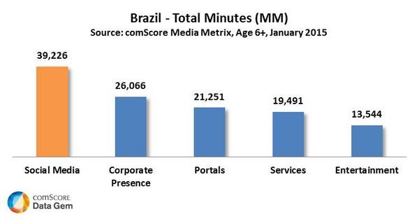 Brazil Total Minutes