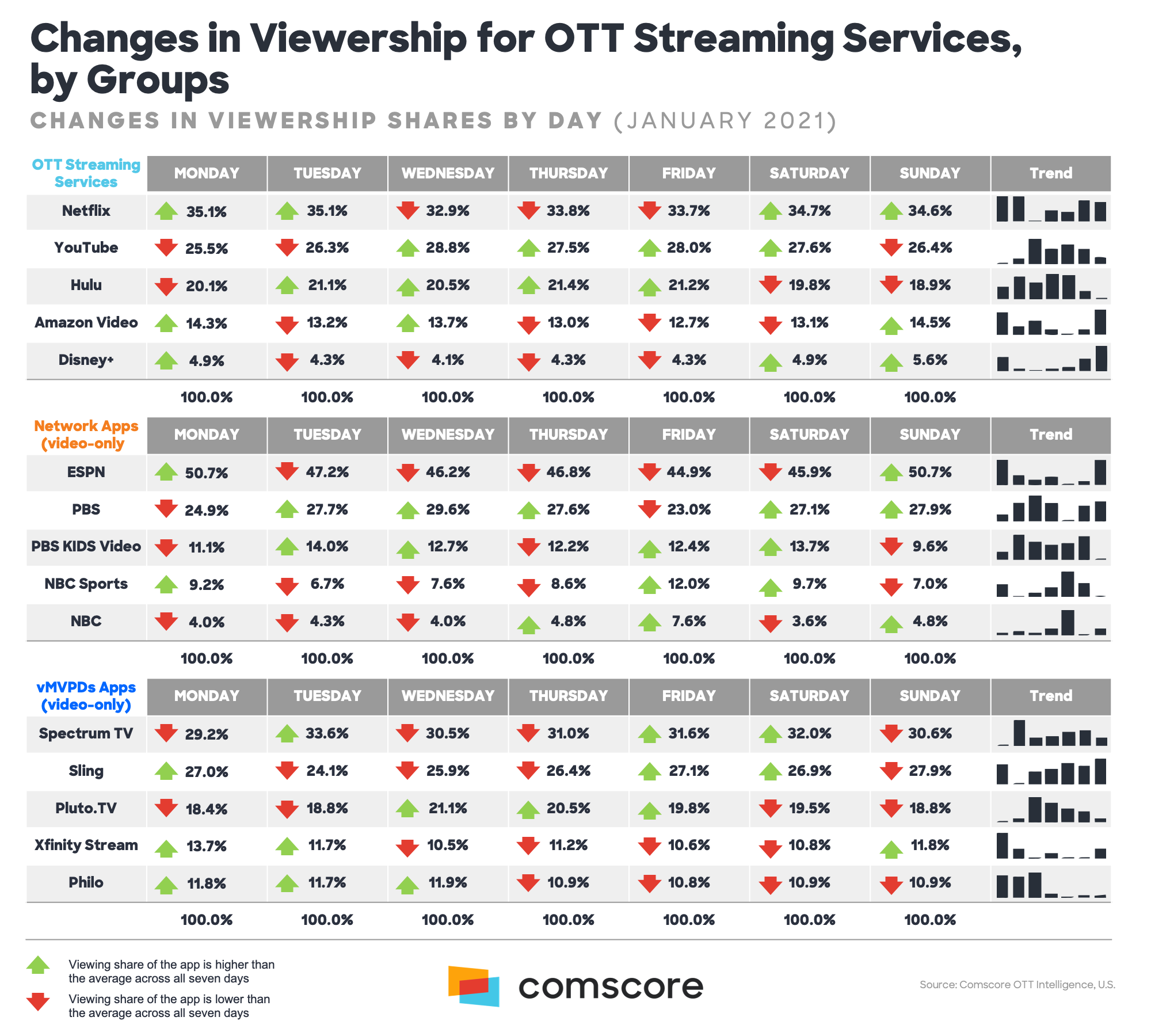 Changes in Viewership for OTT Streaming Services by Groups