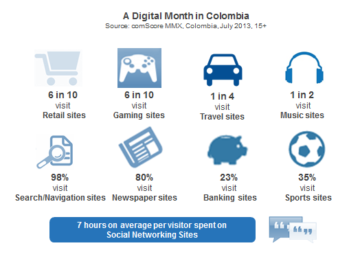 Colombia Digital Month