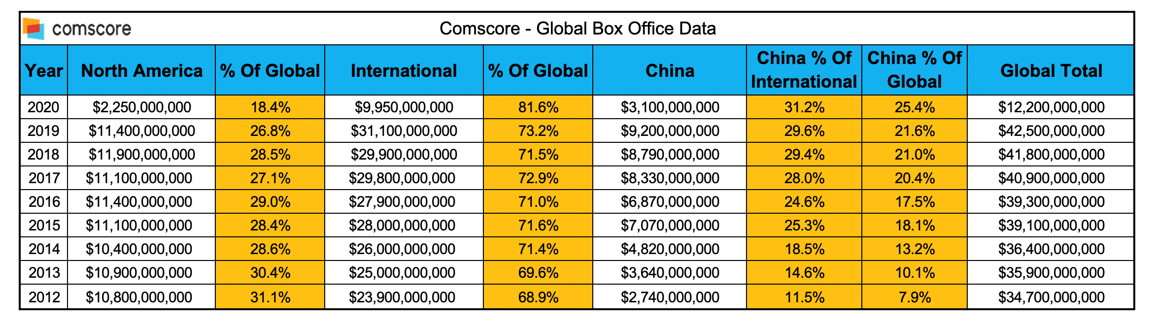 Comscore Global Box Office Data