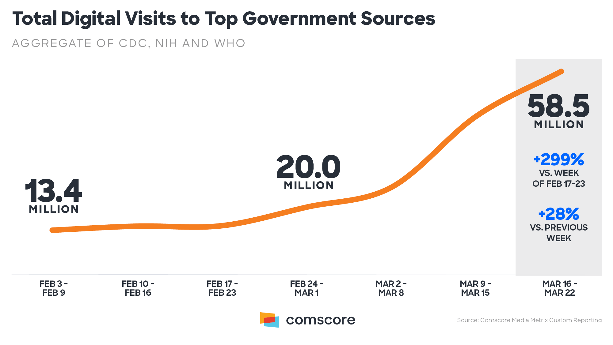 Total Digital Visits to Top Government Sources