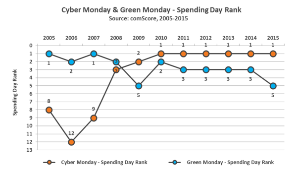 Cyber Monday and Green Monday