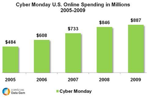 Cyber Monday ECommerce Sales 2005 2009