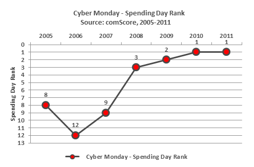 Cyber Monday - Spending Day Rank