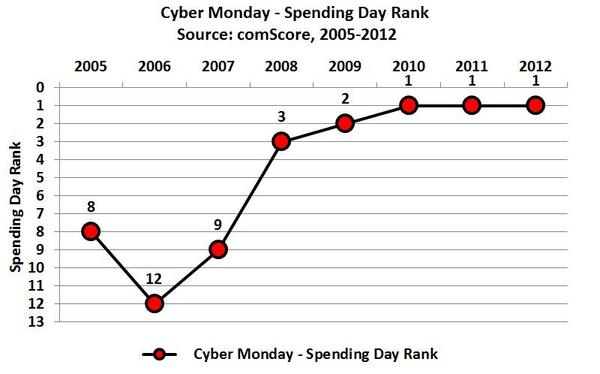 Cyber Monday Spending Day Rank