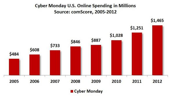 Cyber Monday US Online Spending