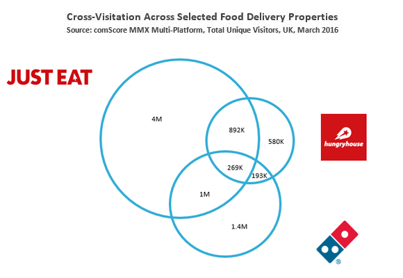 Cross Visitation across selected food delivery