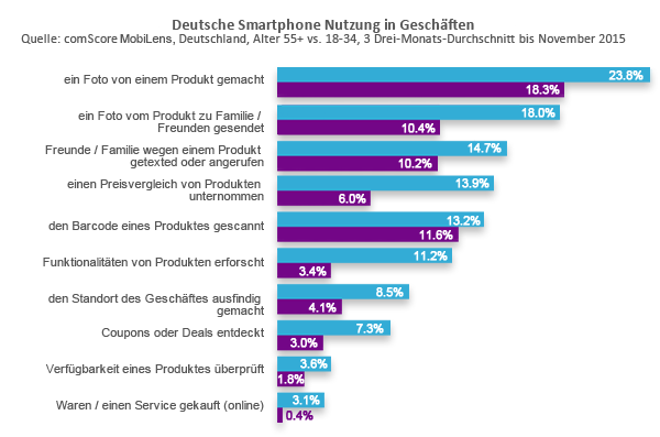 German Mobile Usage in Retail Stores