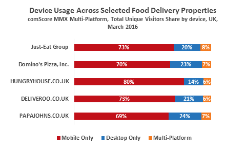 Device Usage across food delivery