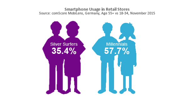 Smartphone Usage in Retail Stores