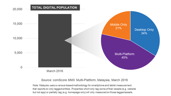 Malaysia What Does Mobile And Multi Platform Audience Evolution