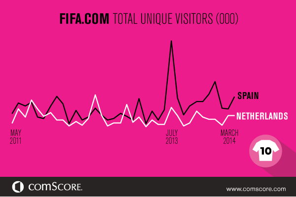 FIFA.com Total Unique Visitors