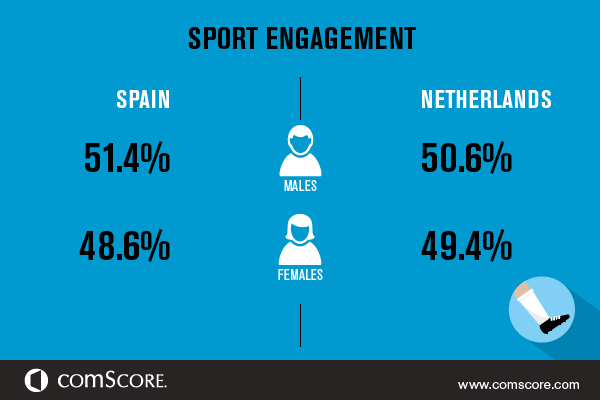 Sport Sites Engagement Spain vs Netherlands
