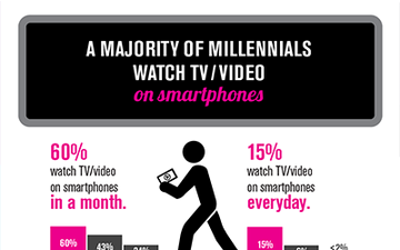 A majority of Millenials watch TV / Video on smartphones